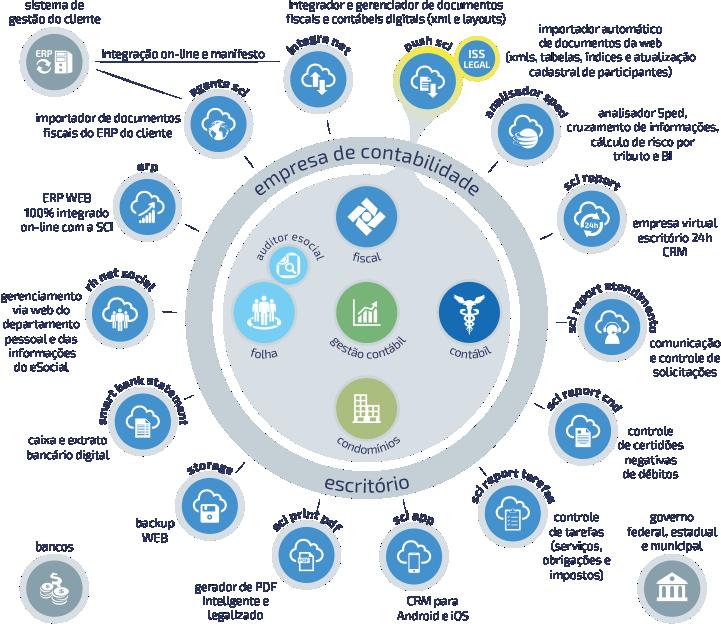 cd0538cc7b6 Os sistemas da SCI possuem recursos inéditos e poderosos dentro de uma  forma de trabalho fácil de entender, que atende empresas e escritórios de  ...